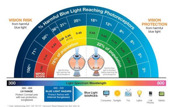 Blue Light Vision Graphics